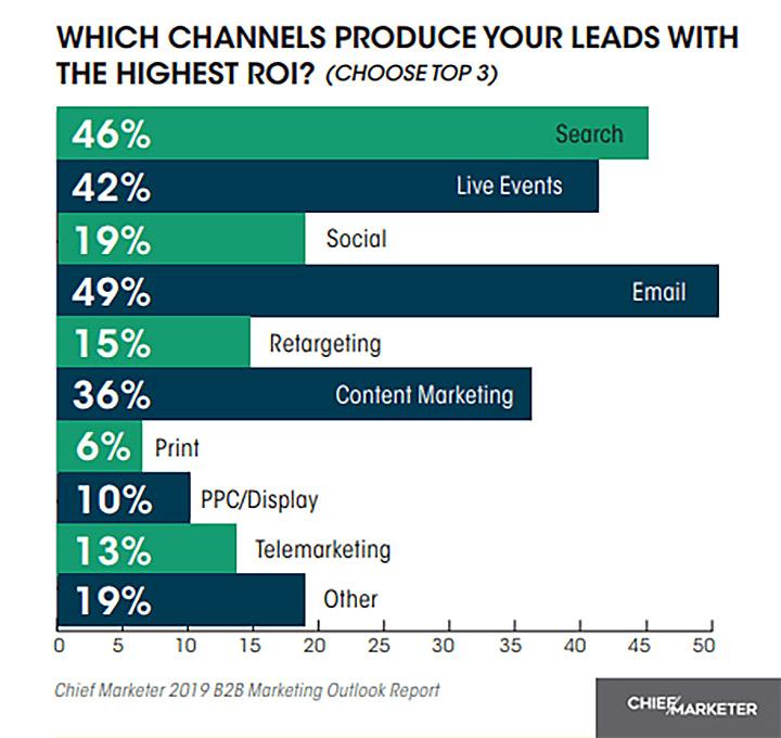 ROI su differenti canali di marketing