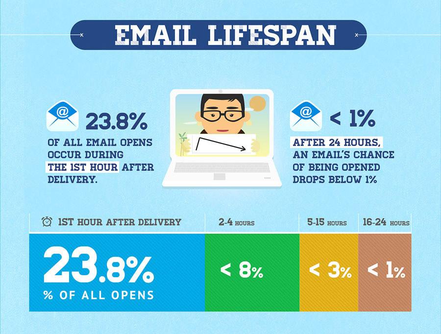 Email Lifespan