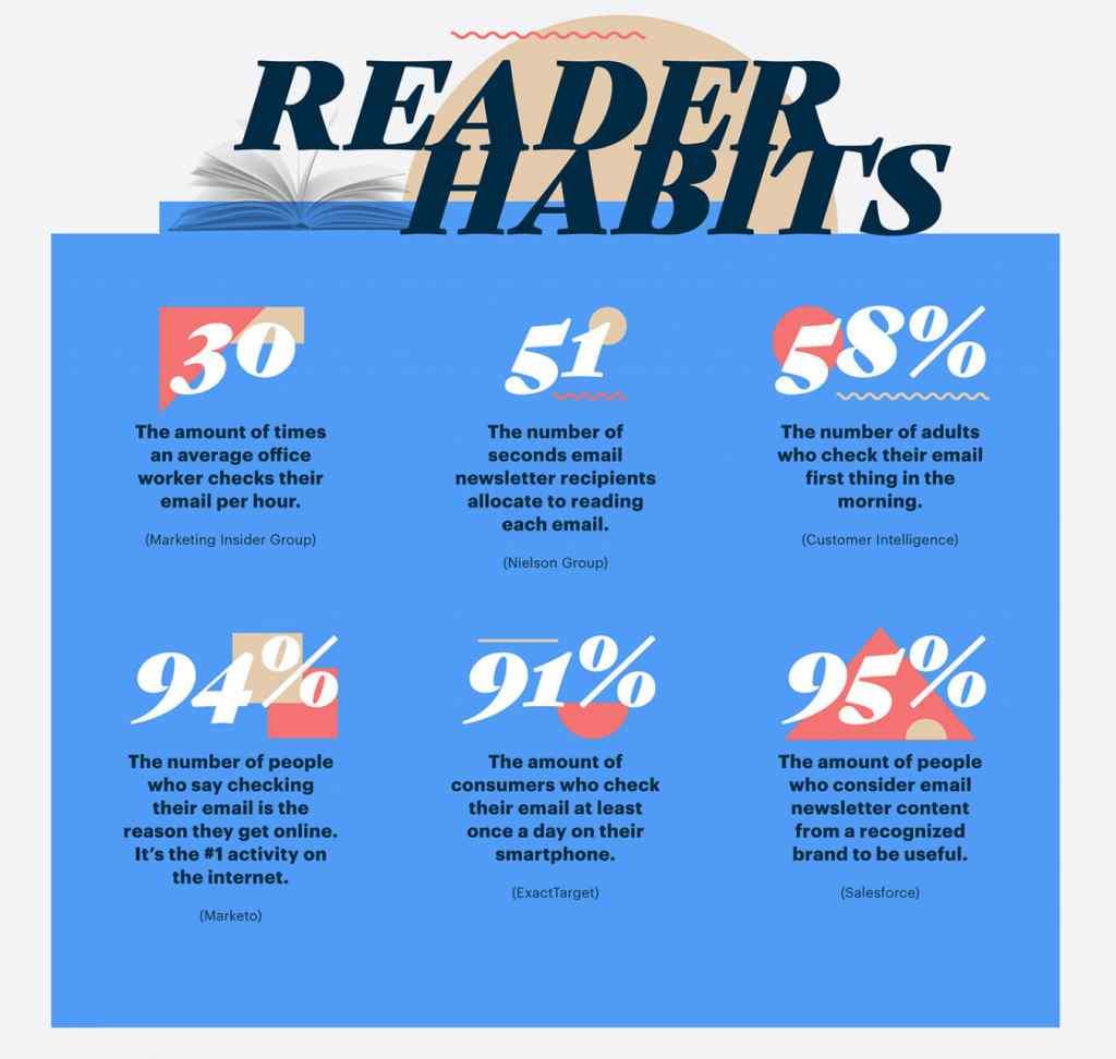 abitudini di lettura email