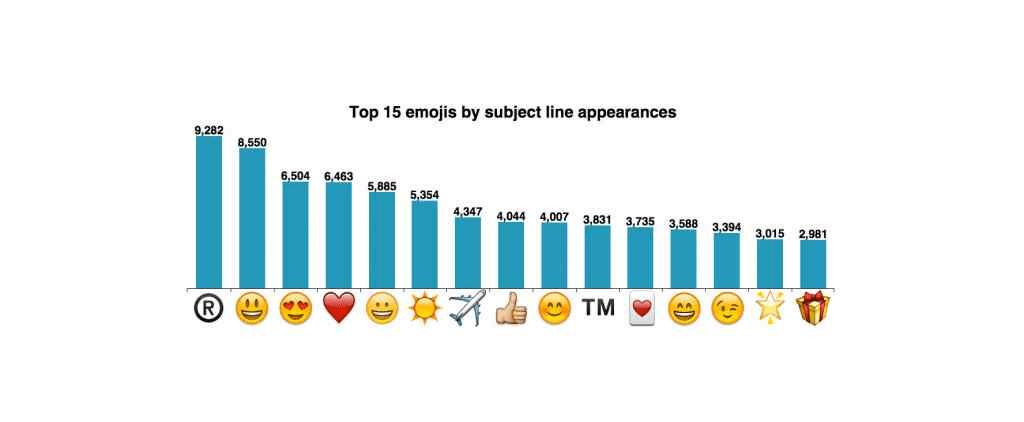 emoji più usati nell'oggetto delle email