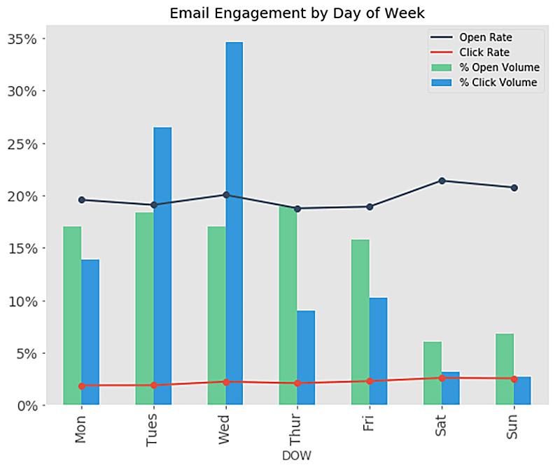 engagement email nei giorni della settimana