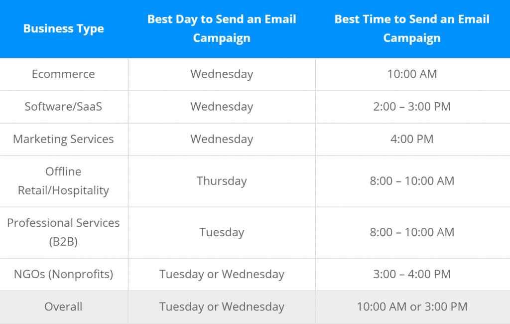 migliore orario per email per settori