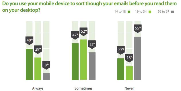 email lette da mobile