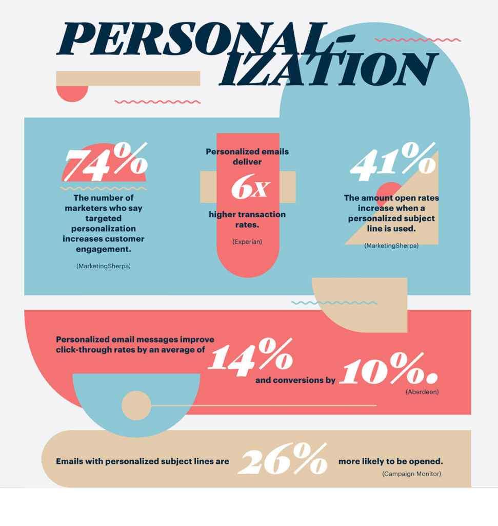 personalizzazione email marketing